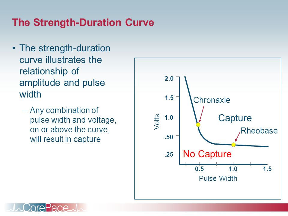 The Strength-Duration Curve The strength-duration curve illustrates the relationship of amplitude and pulse width –Any combination of pulse width and