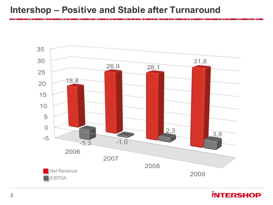 Intershop – Positive and Stable after Turnaround 5 Net Revenue EBITDA