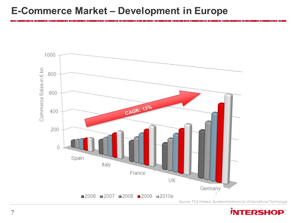 E-Commerce Market – Development in Europe 7 Commerce Sales in bn CAGR: 13% Source: TNS Infratest, Bundesministerium für Wirtschaft und Technologie Ger