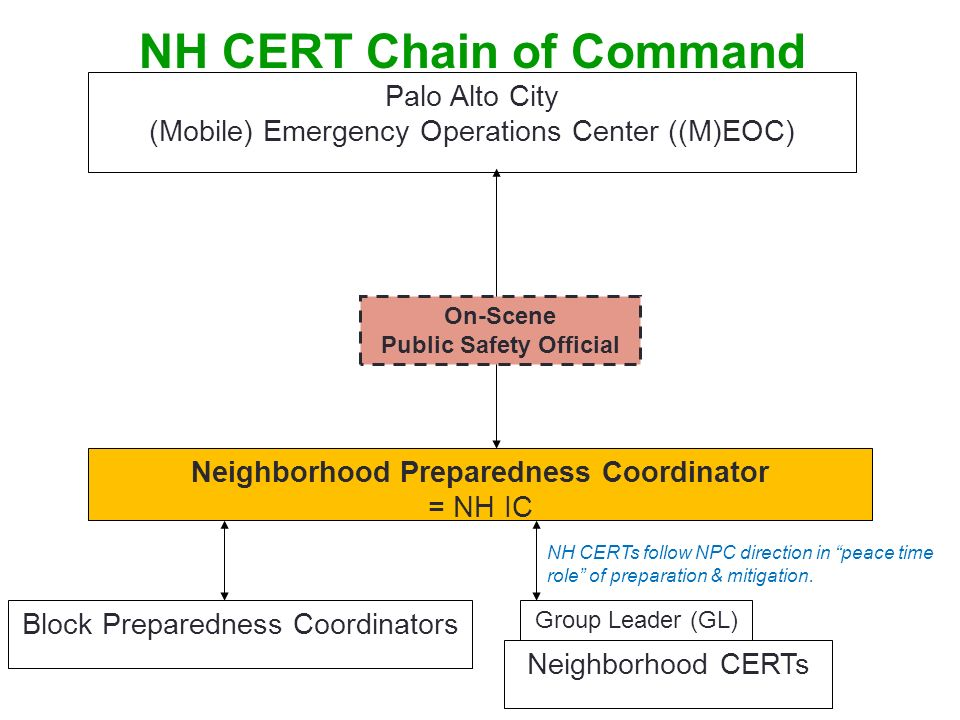 NH CERT Chain of Command Neighborhood Preparedness Coordinator = NH IC Block Preparedness Coordinators Palo Alto City (Mobile) Emergency Operations Ce