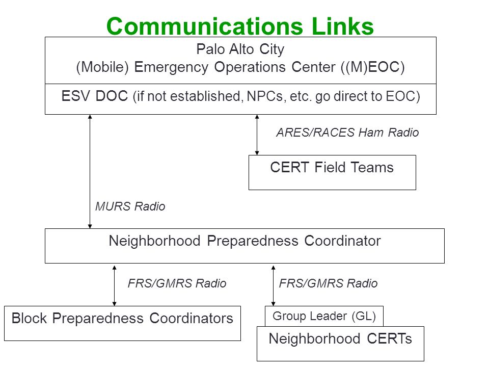 NH CERT Activation Procedures 10 There will be a new ESV Policy Manual … For now, heres the plan: Alert (or Heads Up) From your NPC: Monitor your NH FRS Channel or follow NPCs instructions.