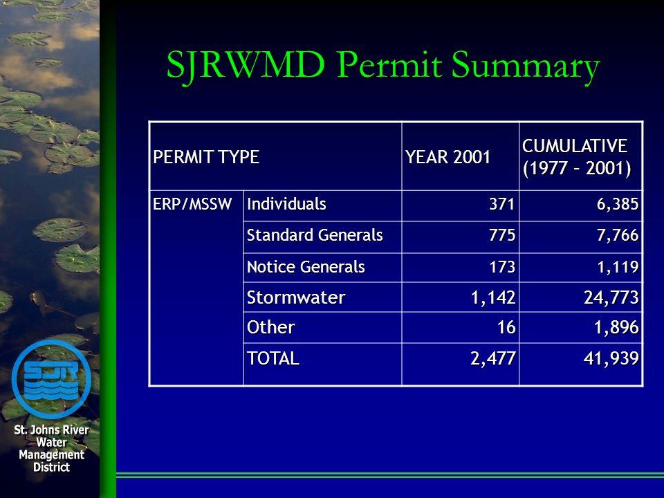 SJRWMD Permit Summary PERMIT TYPE YEAR 2001 CUMULATIVE (1977 – 2001) ERP/MSSWIndividuals3716,385 Standard Generals 7757,766 Notice Generals 1731,119 Stormwater1,14224,773 Other161,896 TOTAL2,47741,939
