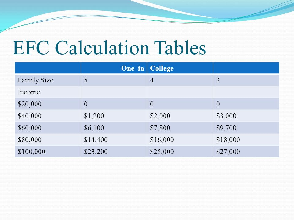 EFC Calculation Tables One inCollege Family Size543 Income $20,000000 $40,000$1,200$2,000$3,000 $60,000$6,100$7,800$9,700 $80,000$14,400$16,000$18,000 $100,000$23,200$25,000$27,000
