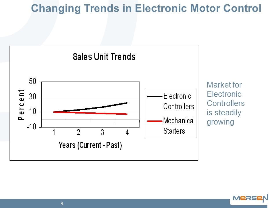 4 Market for Electronic Controllers is steadily growing