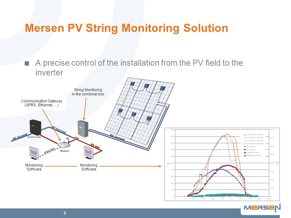5 Mersen PV String Monitoring Solution A precise control of the installation from the PV field to the inverter Communication Gateway (GPRS, Ethernet,