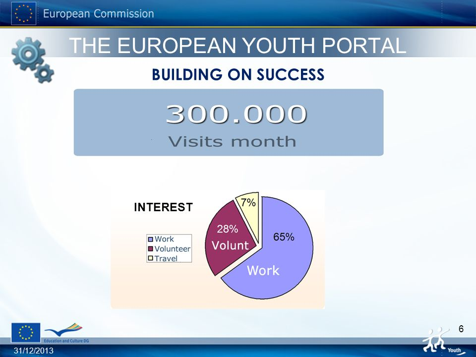 31/12/ THE EUROPEAN YOUTH PORTAL BUILDING ON SUCCESS INTEREST