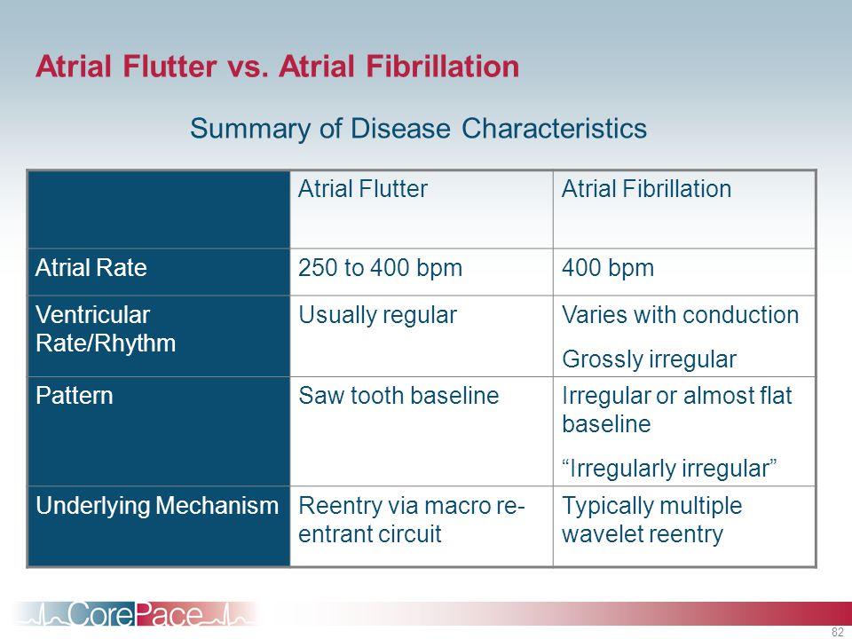 82 Atrial Flutter vs. Atrial Fibrillation Summary of Disease Characteristics Atrial FlutterAtrial Fibrillation Atrial Rate250 to 400 bpm400 bpm Ventri