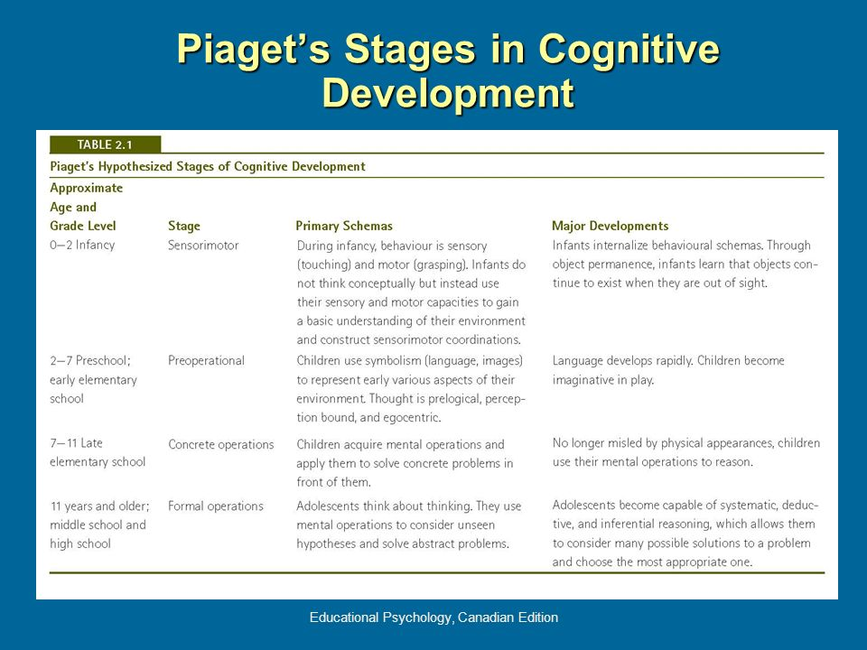 Educational Psychology, Canadian Edition Piagets Stages in Cognitive Development