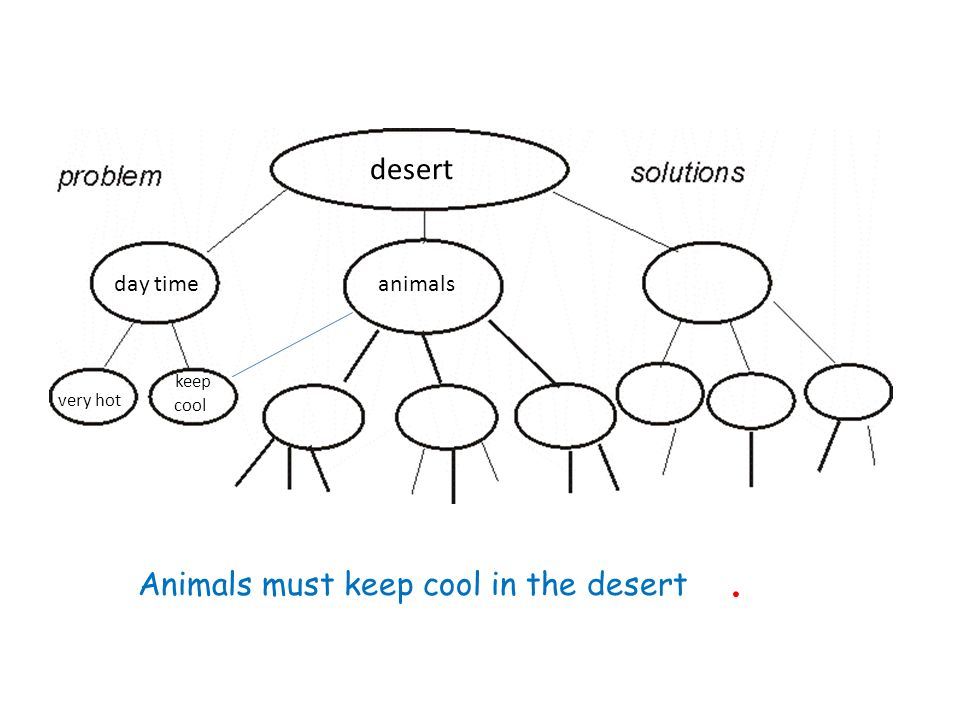 desert day timeanimalsbirds very hot keep cool Burrows or caves earsshade day coolsleep big blood vessels lose heat rocks trees pant protect high feathersbeaks fly cooler Many birds can fly very high where the air is cooler.