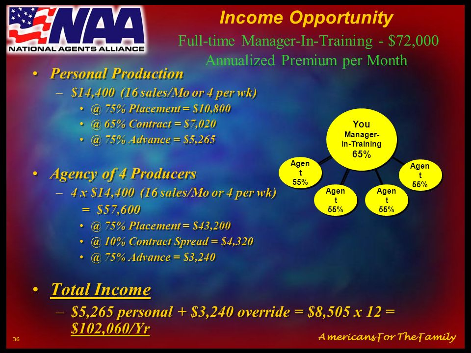 Americans For The Family 35 Income Opportunity Full-time Personal Producer - $14,400 Annualized Premium per Month $14,400 (16 sales/Mo or 4 per wk) @