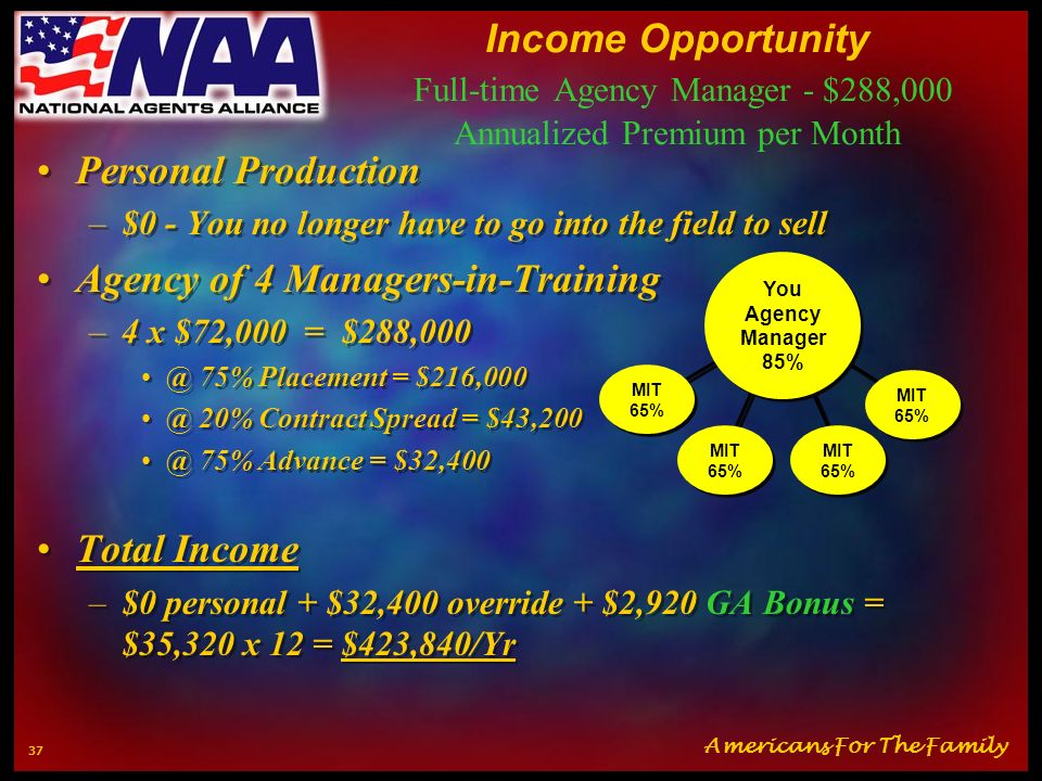 Americans For The Family 36 Income Opportunity Full-time Manager-In-Training - $72,000 Annualized Premium per Month Personal Production –$14,400 (16 s