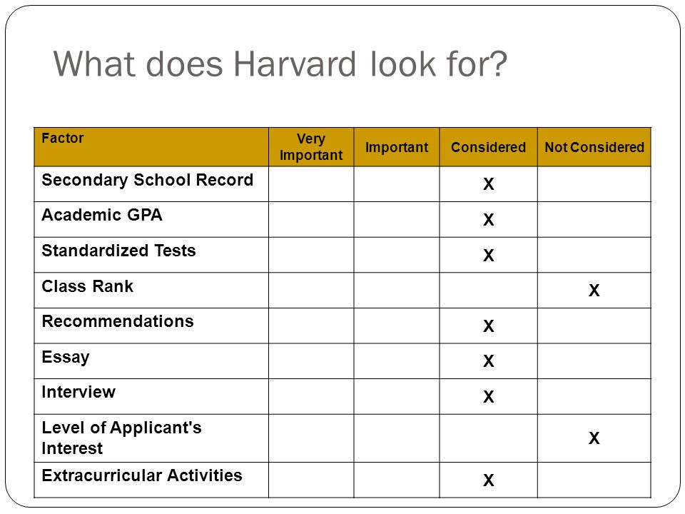 What does Harvard look for.