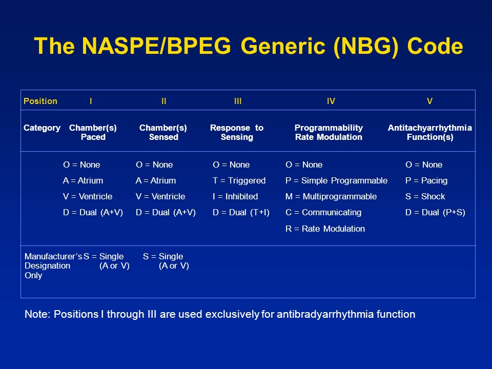 The NASPE/BPEG Generic (NBG) Code CategoryChamber(s) Paced Chamber(s) Sensed Response to Sensing Programmability Rate Modulation Antitachyarrhythmia F