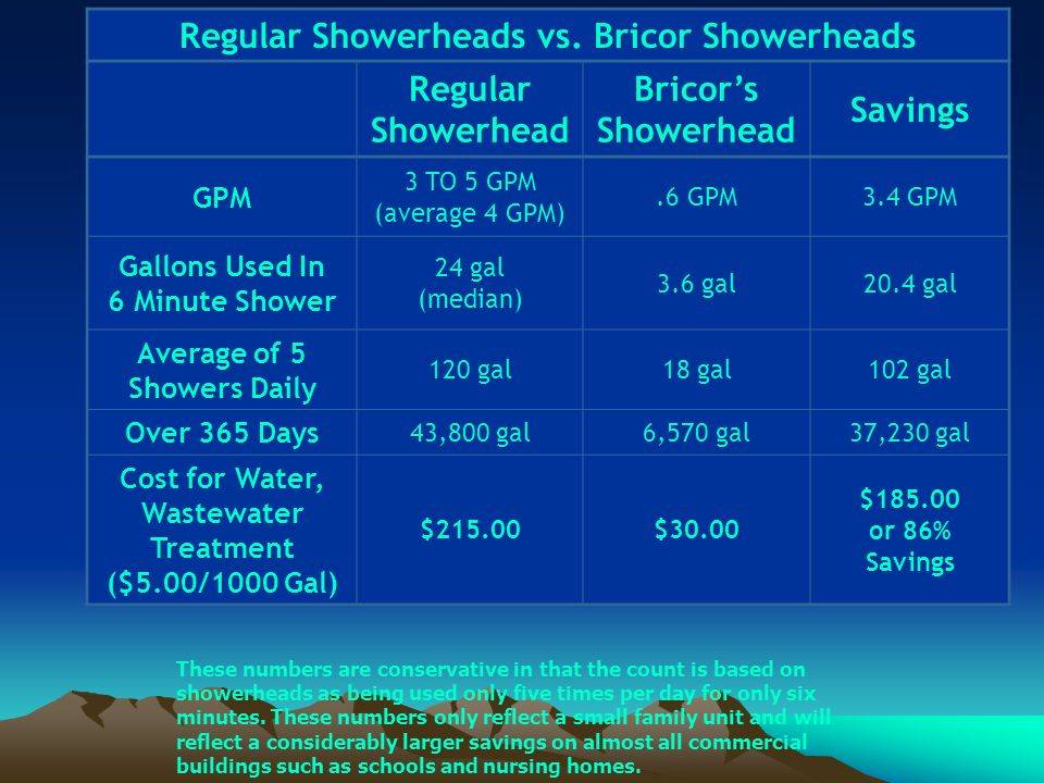 Regular Showerheads vs. Bricor Showerheads Regular Showerhead Bricors Showerhead Savings GPM 3 TO 5 GPM (average 4 GPM).6 GPM3.4 GPM Gallons Used In 6