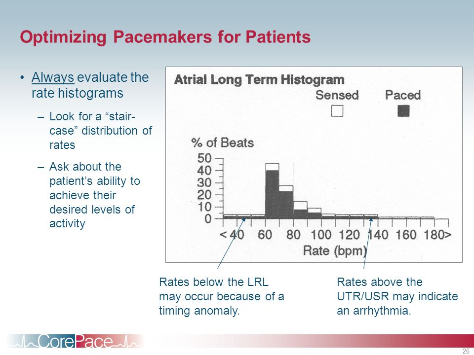 26 Optimizing Pacemakers for Patients Always evaluate the rate histograms –Look for a stair- case distribution of rates –Ask about the patients ability to achieve their desired levels of activity Rates below the LRL may occur because of a timing anomaly.