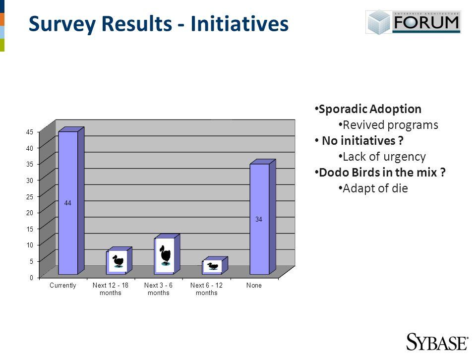 Survey Results - Initiatives Sporadic Adoption Revived programs No initiatives .