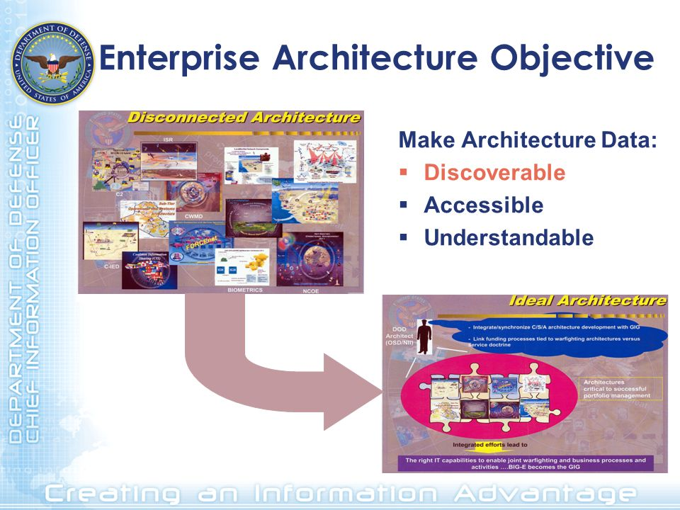 Enterprise Architecture Objective Make Architecture Data: Discoverable Accessible Understandable