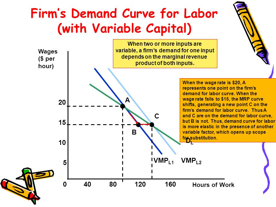 VMP L1 VMP L2 When two or more inputs are variable, a firms demand for one input depends on the marginal revenue product of both inputs.