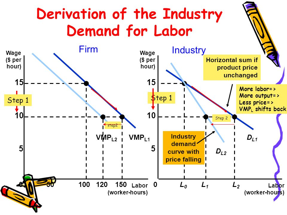 VMP L1 Derivation of the Industry Demand for Labor Labor (worker-hours) Labor (worker-hours) Wage ($ per hour) Wage ($ per hour) 0 5 10 15 0 5 10 15 50100150L0L0 L2L2 D L1 Horizontal sum if product price unchanged 120 VMP L2 L1L1 Industry demand curve with price falling D L2 Firm Industry Step 1 More labor=> More output=> Less price=> VMP L shifts back step2 Step 2