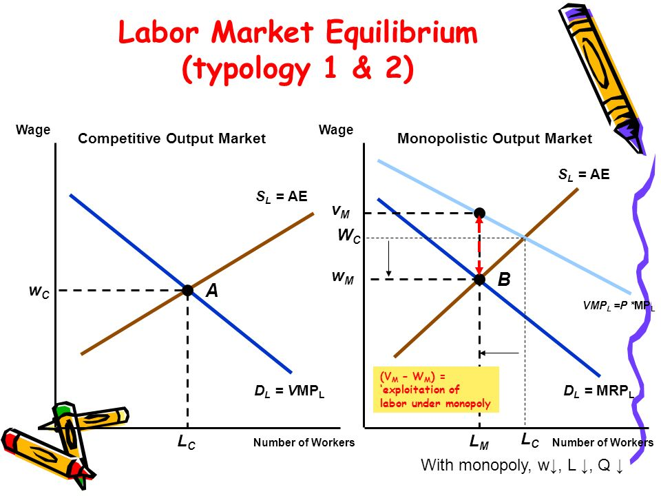 S L = AE D L = VMP L D L = MRP L VMP L =P *MP L Labor Market Equilibrium (typology 1 & 2) Number of Workers Wage Competitive Output MarketMonopolistic