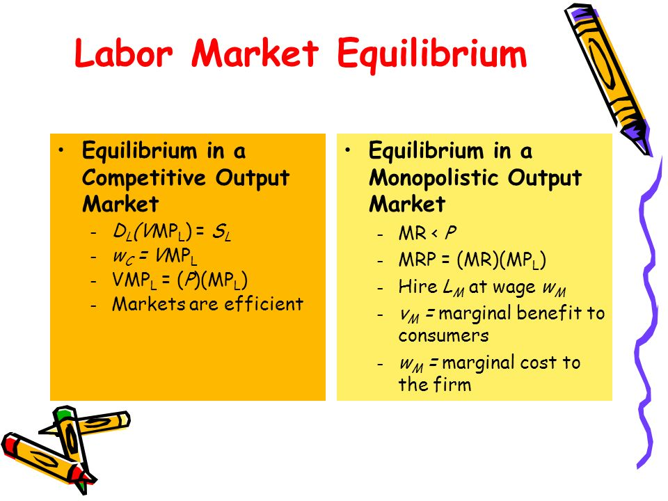 Labor Market Equilibrium Equilibrium in a Competitive Output Market – D L (VMP L ) = S L – w C = VMP L – VMP L = (P)(MP L ) – Markets are efficient Equilibrium in a Monopolistic Output Market – MR < P – MRP = (MR)(MP L ) – Hire L M at wage w M – v M = marginal benefit to consumers – w M = marginal cost to the firm