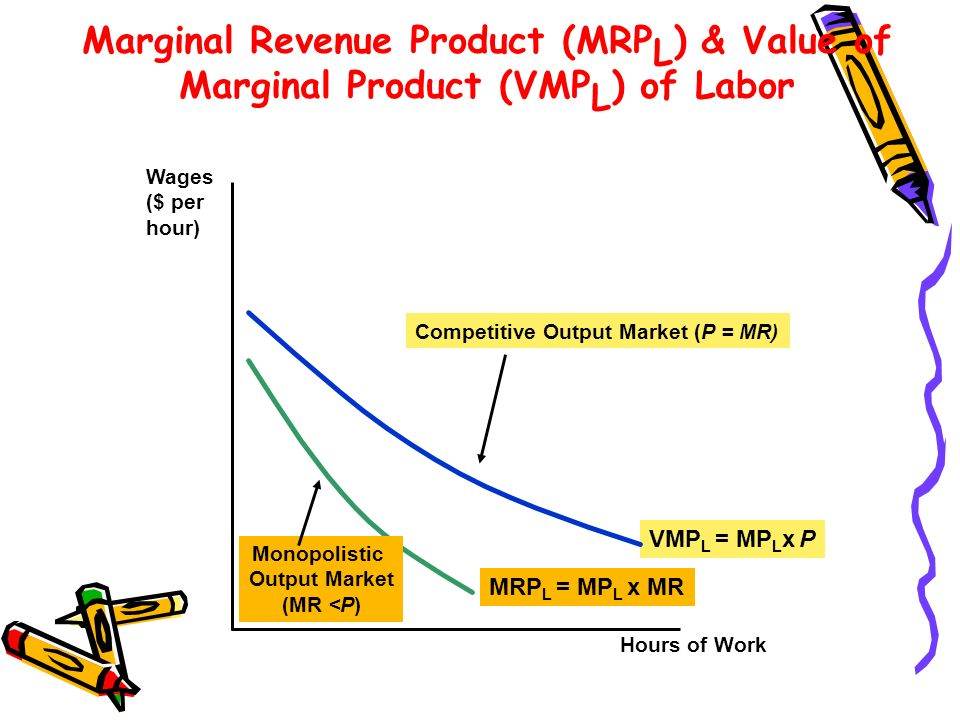 Marginal Revenue Product (MRP L ) & Value of Marginal Product (VMP L ) of Labor Hours of Work Wages ($ per hour) VMP L = MP L x P Competitive Output Market (P = MR) MRP L = MP L x MR Monopolistic Output Market (MR <P)