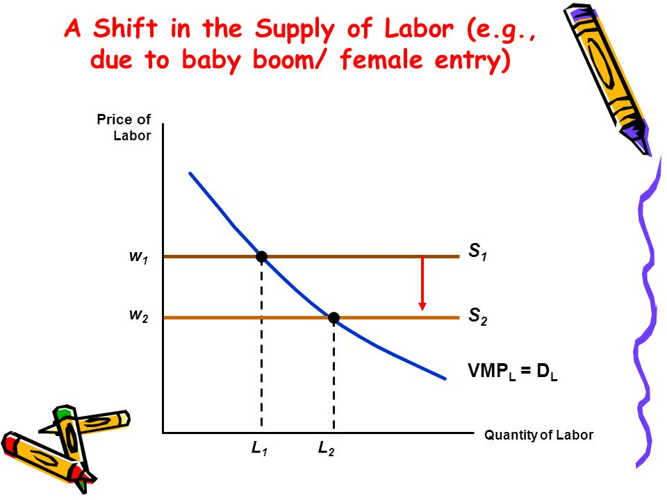 A Shift in the Supply of Labor (e.g., due to baby boom/ female entry) Quantity of Labor Price of Labor w1w1 S1S1 VMP L = D L L1L1 w2w2 L2L2 S2S2
