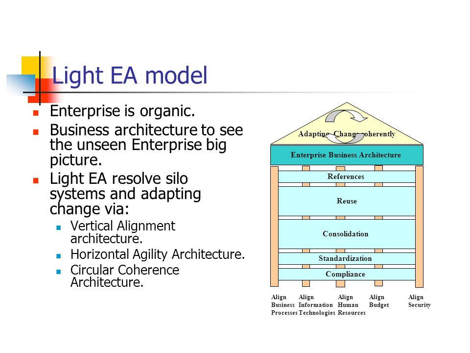 Light EA model Enterprise Business Architecture Adapting Change coherently References Reuse Consolidation Standardization Compliance Align Business Pr