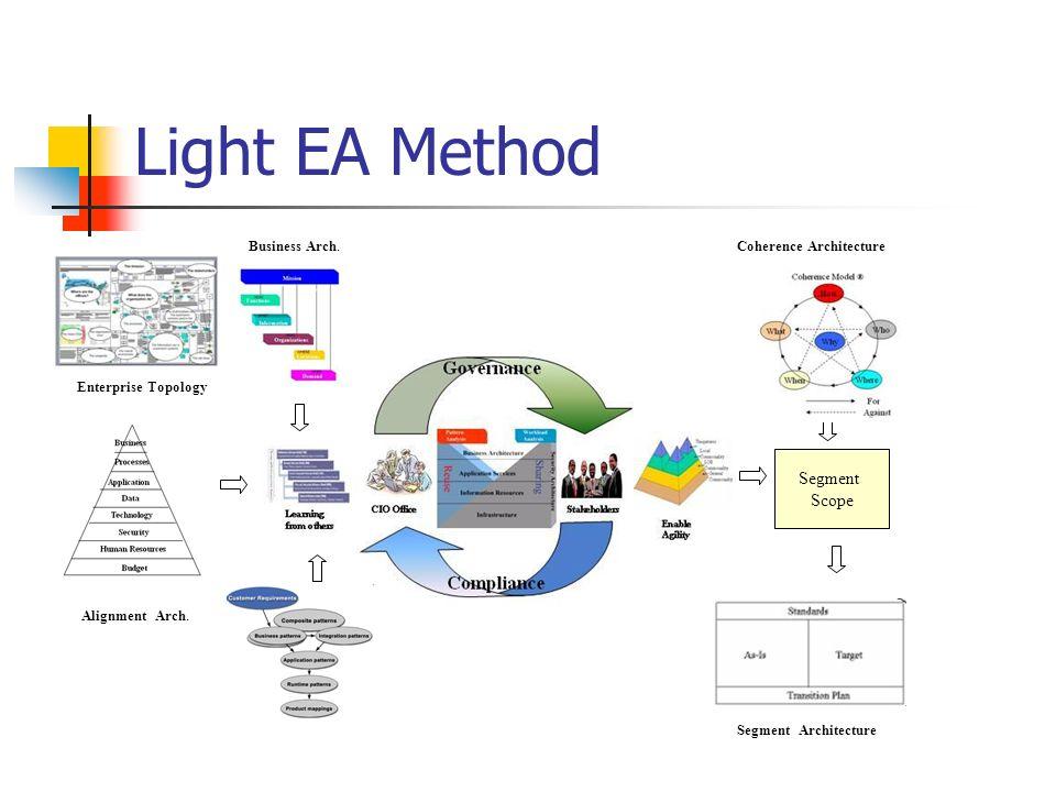 Light EA Method Segment Scope Business Arch. Alignment Arch. Enterprise Topology Coherence Architecture Segment Architecture