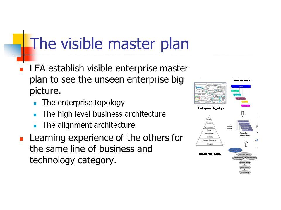 The visible master plan LEA establish visible enterprise master plan to see the unseen enterprise big picture. The enterprise topology The high level