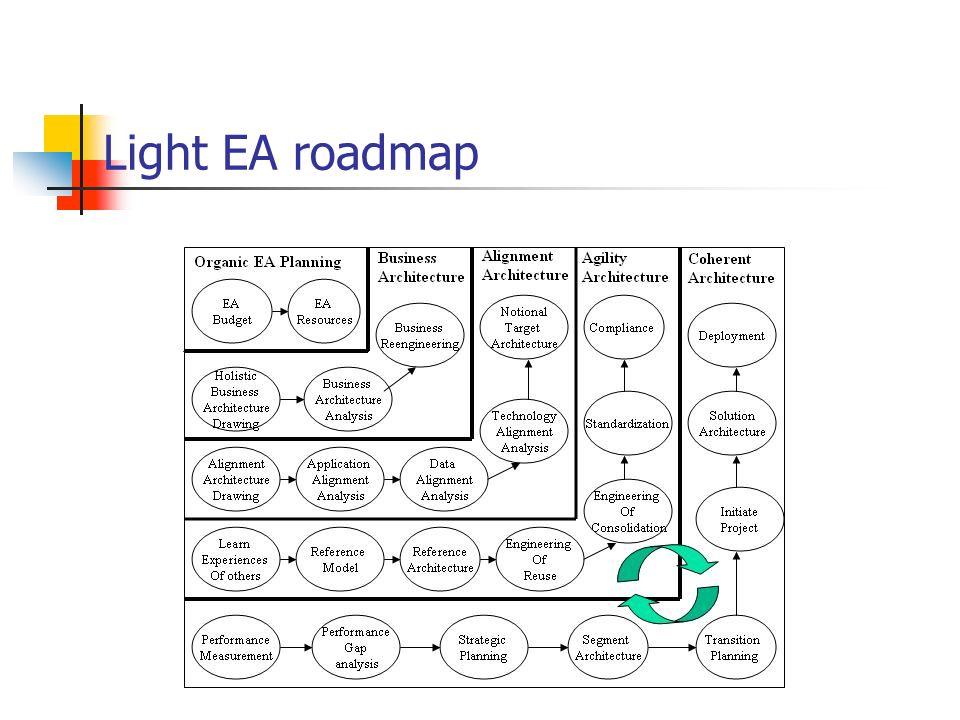 Light EA roadmap