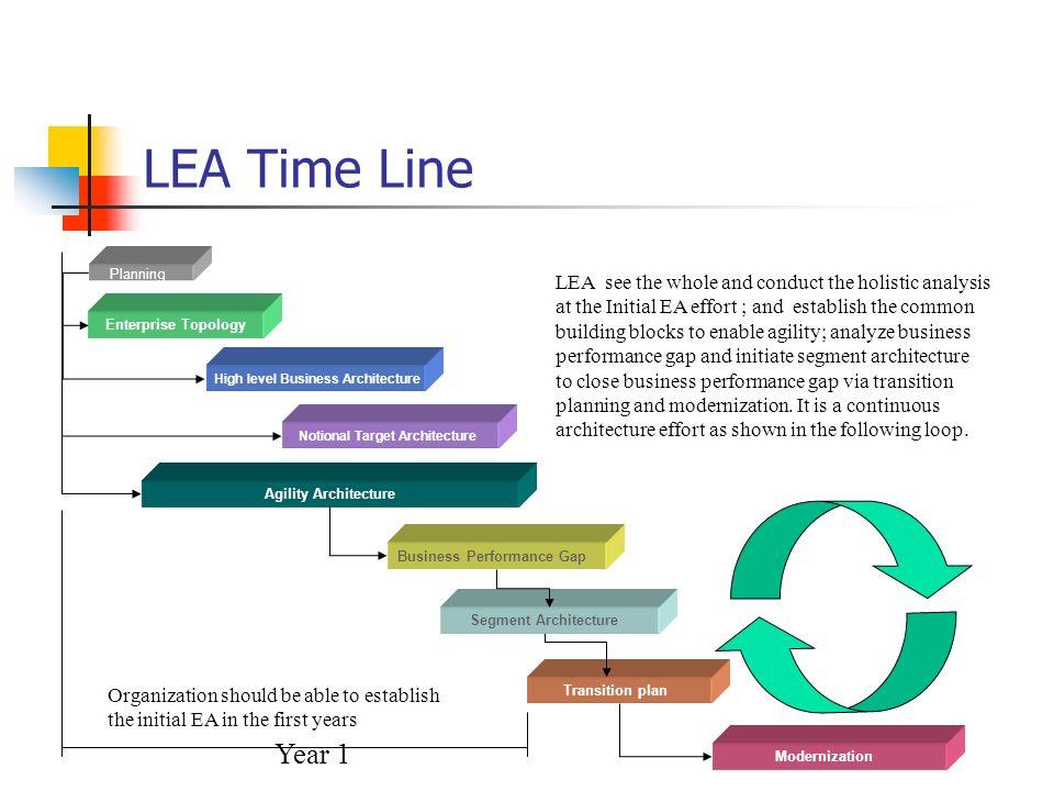 LEA Time Line Agility Architecture Notional Target Architecture High level Business Architecture Enterprise Topology Planning Transition plan Moderniz