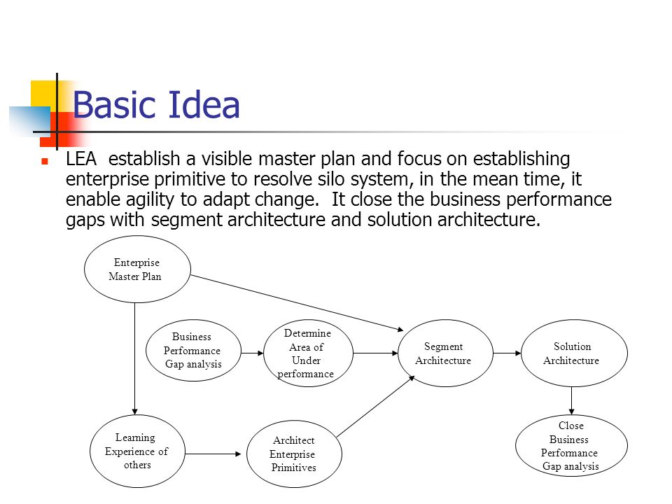 Basic Idea LEA establish a visible master plan and focus on establishing enterprise primitive to resolve silo system, in the mean time, it enable agil