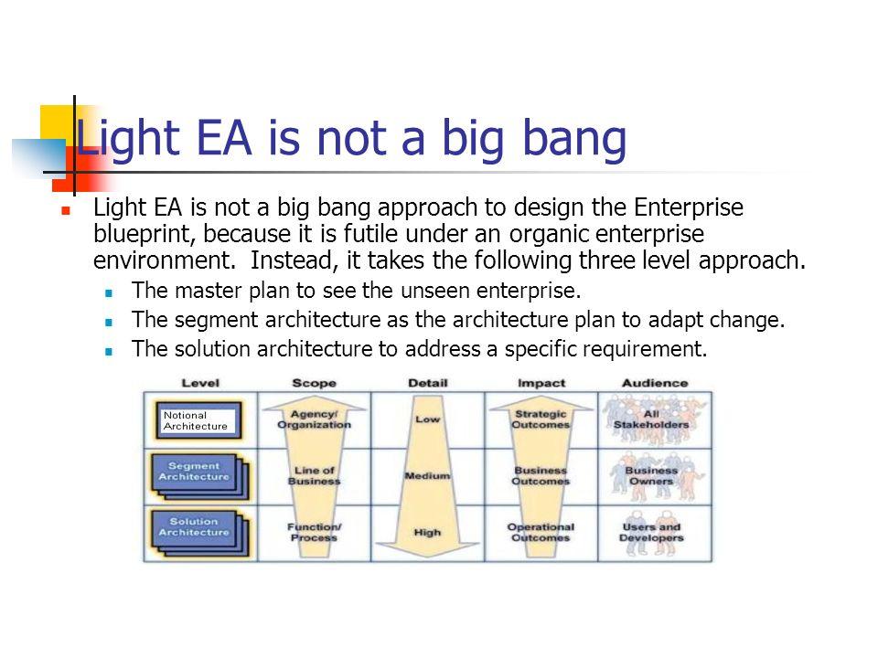 Light EA is not a big bang Light EA is not a big bang approach to design the Enterprise blueprint, because it is futile under an organic enterprise en