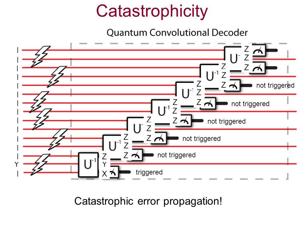 Catastrophicity I Y I I I I I I I I I I I I I I Z Z Z Y X Z triggered Z Z Z not triggered Z Z Z Z Z Z Z Z Z Z Z Z Catastrophic error propagation!