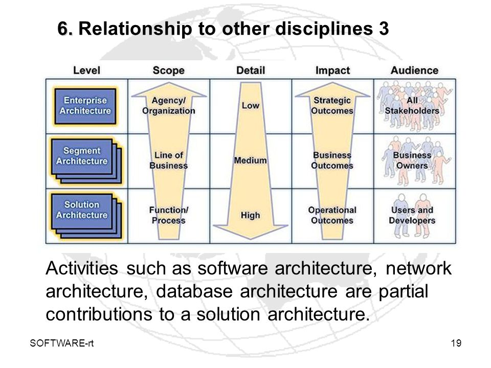 SOFTWARE-rt19 6. 6. Relationship to other disciplines 3 Activities such as software architecture, network architecture, database architecture are part