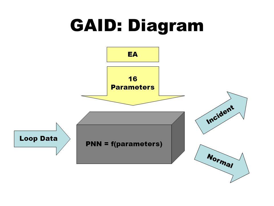 GAID: Diagram PNN = f(parameters) Loop Data Incident Normal 16 Parameters EA