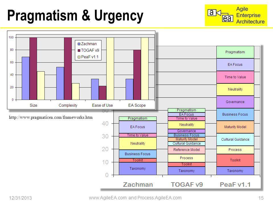 Pragmatism & Urgency 12/31/2013 www.AgileEA.com and Process.AgileEA.com 15 http://www.pragmaticea.com/frameworks.htm