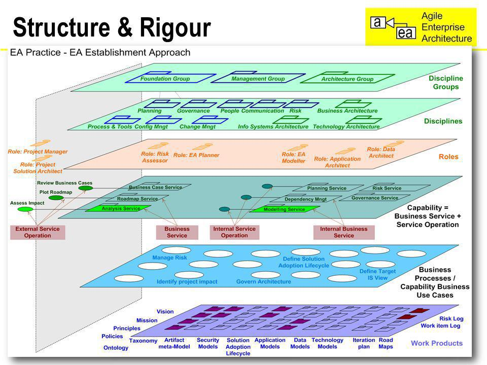 Model of the structure Structure & Rigour 12/31/ and Process.AgileEA.com 16