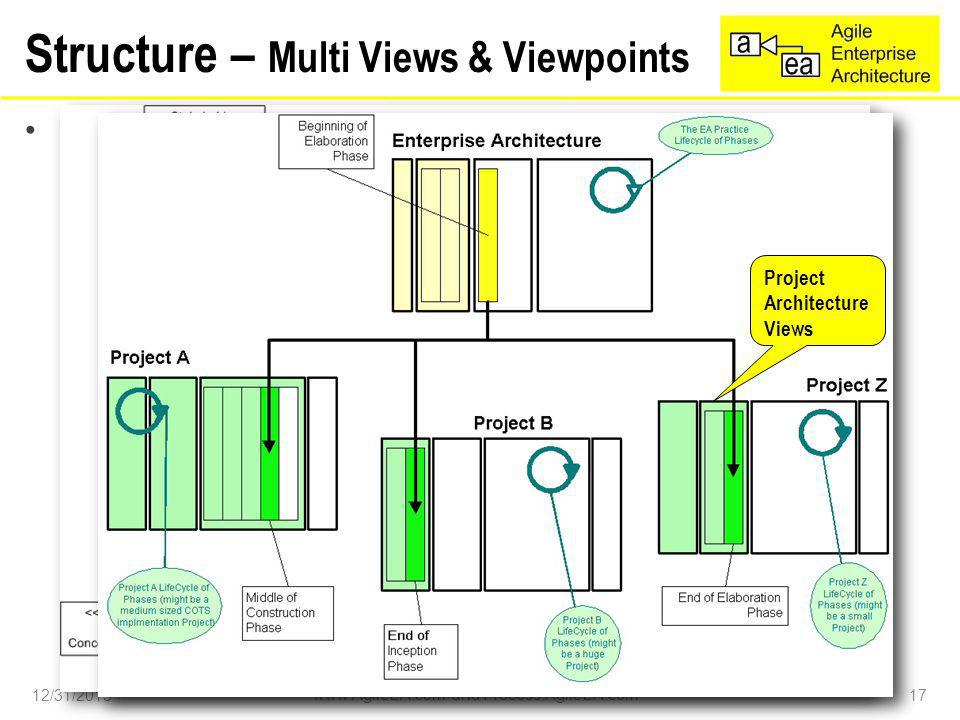 AgileEA is split into 2 groups of Architecture Views –Enterprise Architecture View and –Software Project Architecture View Structure – Multi Views & Viewpoints 12/31/2013 www.AgileEA.com and Process.AgileEA.com 17 Enterprise Architecture Views Project Architecture Views