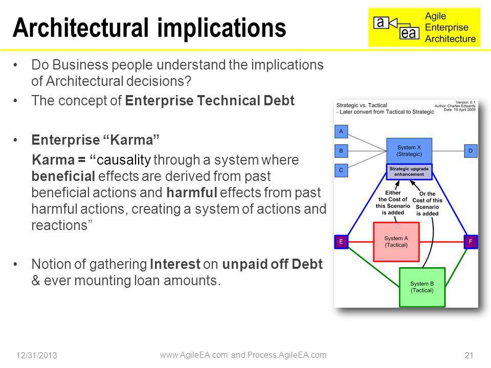 Architectural implications Do Business people understand the implications of Architectural decisions.