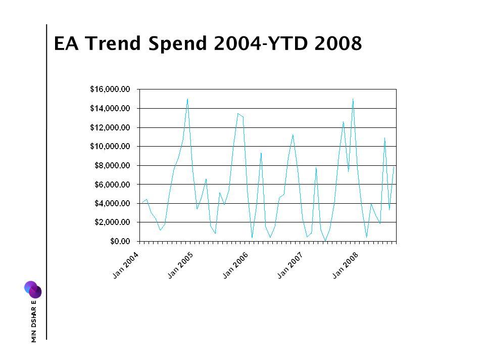 EA Trend Spend 2004-YTD 2008