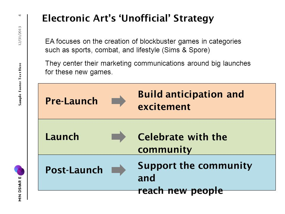 Electronic Arts Unofficial Strategy Build anticipation and excitement 12/31/2013 Sample Footer Text Here 4 Pre-Launch EA focuses on the creation of blockbuster games in categories such as sports, combat, and lifestyle (Sims & Spore) They center their marketing communications around big launches for these new games.