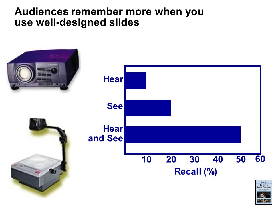 Audiences remember more when you use well-designed slides 1020304050 60 Recall (%) Hear and See See Hear