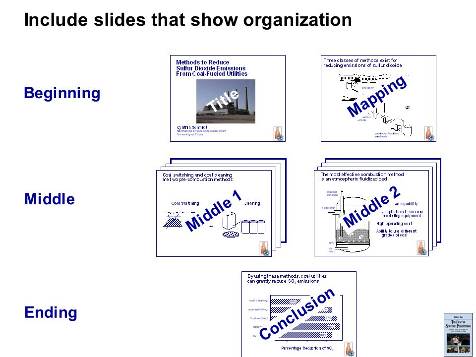 Include slides that show organization Beginning Title Mapping Middle Middle 1 Middle 2 Ending Conclusion