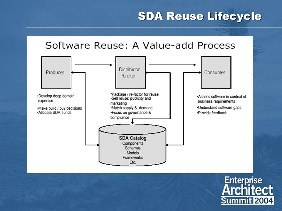 SDA Reuse Lifecycle