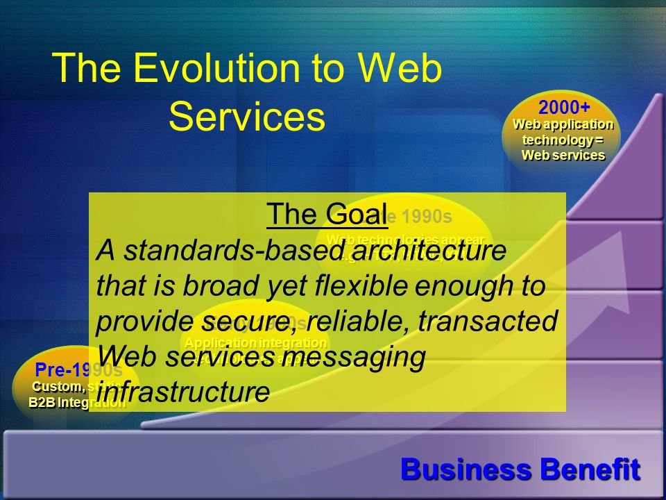 Business Benefit The Evolution to Web Services Early 1990s Application integration technologies appear Late 1990s Web technologies appear e.g. HTTP, H