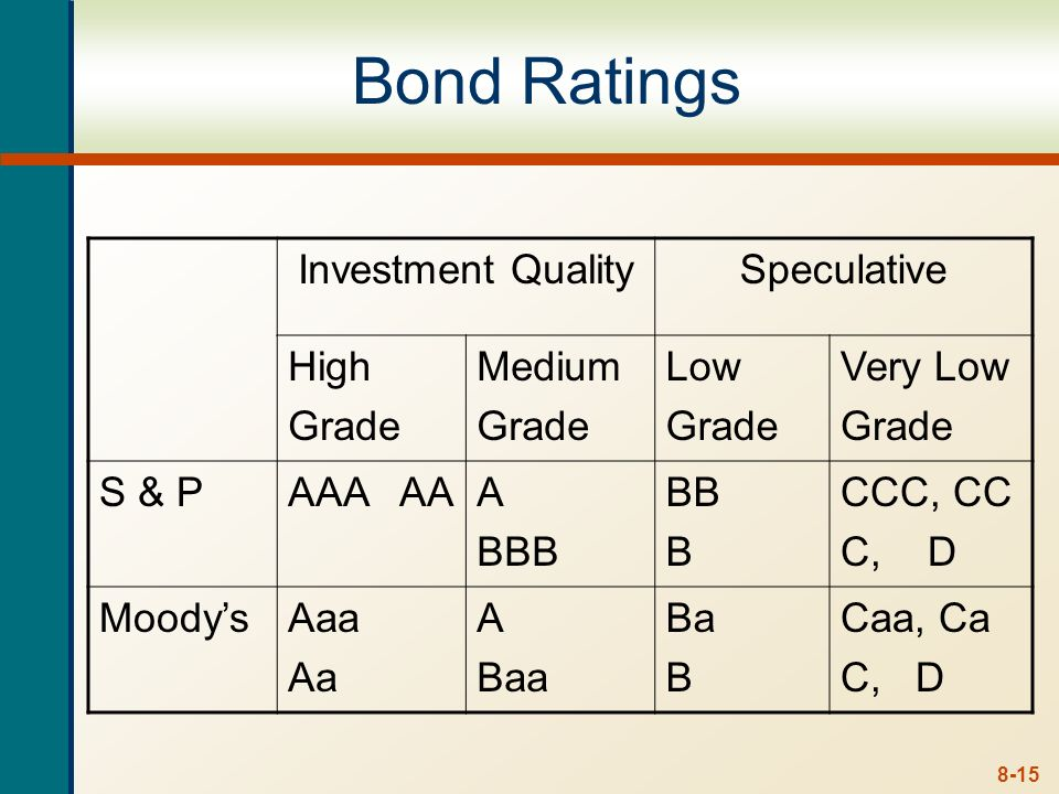 8-14 Bond Classifications Security Collateral – secured by financial securities Mortgage – secured by real property, normally land or buildings Debent