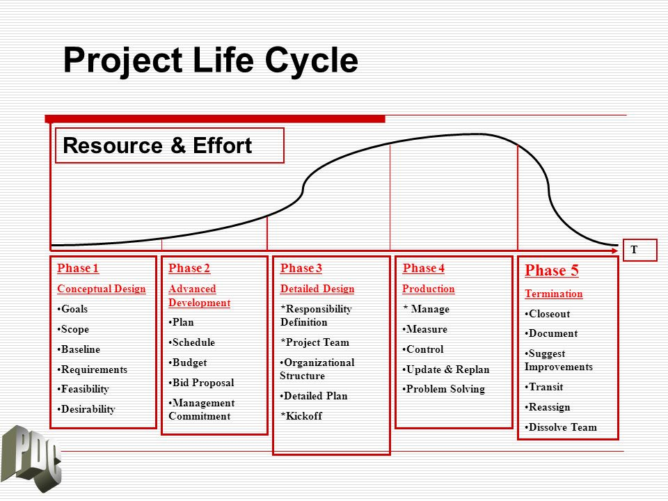 Project Life Cycle Resource & Effort Phase 1 Conceptual Design Goals Scope Baseline Requirements Feasibility Desirability Phase 2 Advanced Development