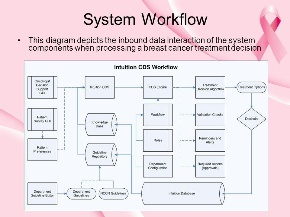 System Workflow This diagram depicts the inbound data interaction of the system components when processing a breast cancer treatment decision
